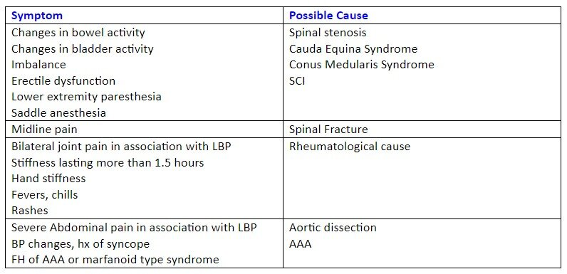 red flags in back pain and etiology table