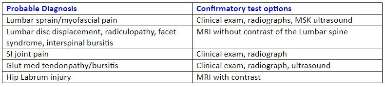 table of diagnosis and confirmatory test options for back pain