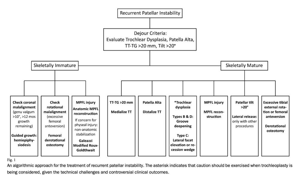 recurrent patellar instability treatment algorithm