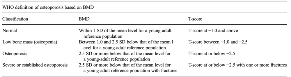 WHO classification bone mineral density fragility fractures
