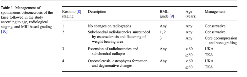 management of subchondral insufficiency fracture of the knee SONK