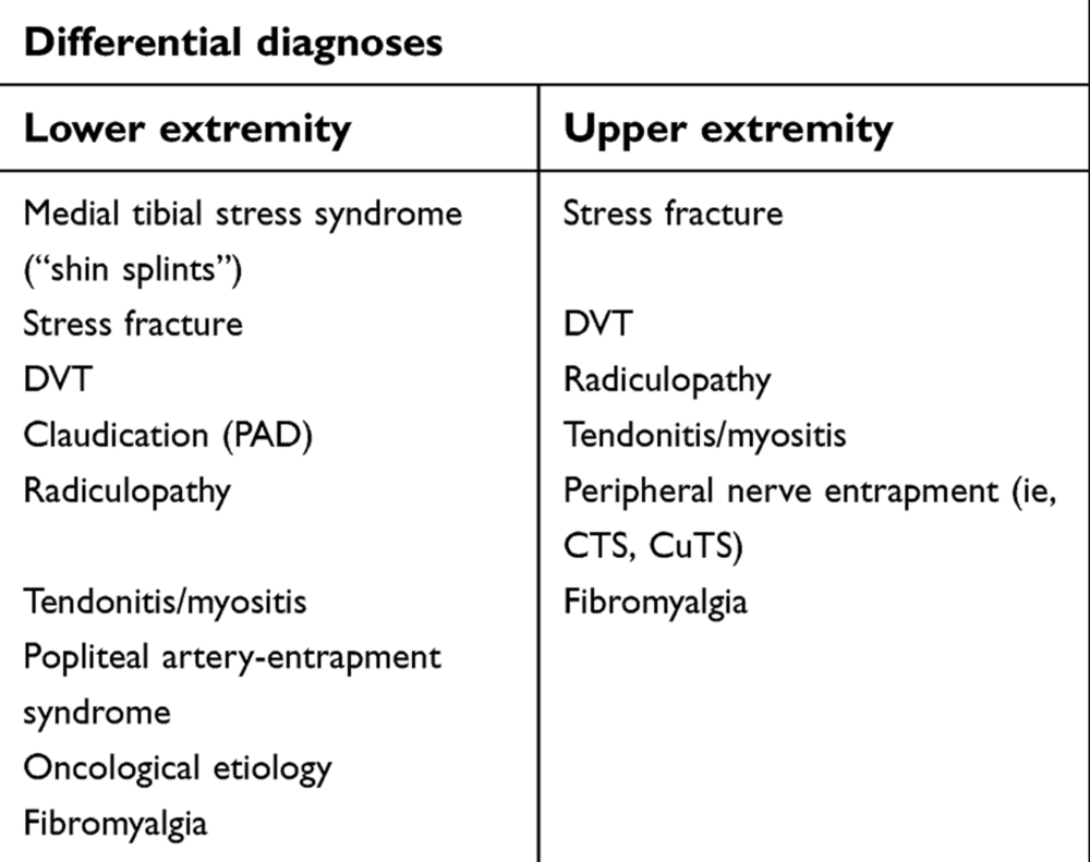 Differential Diagnosis of Chronic Exertional Compartment Syndrome