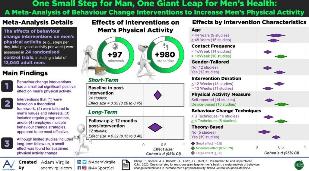 behavioral changes to increase mens physical activity