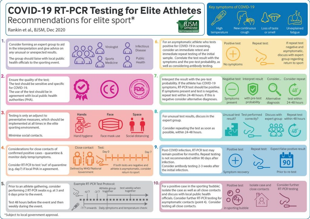 covid 19 testing for elite athletes