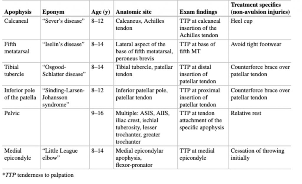 Common Apophyseal Injuries