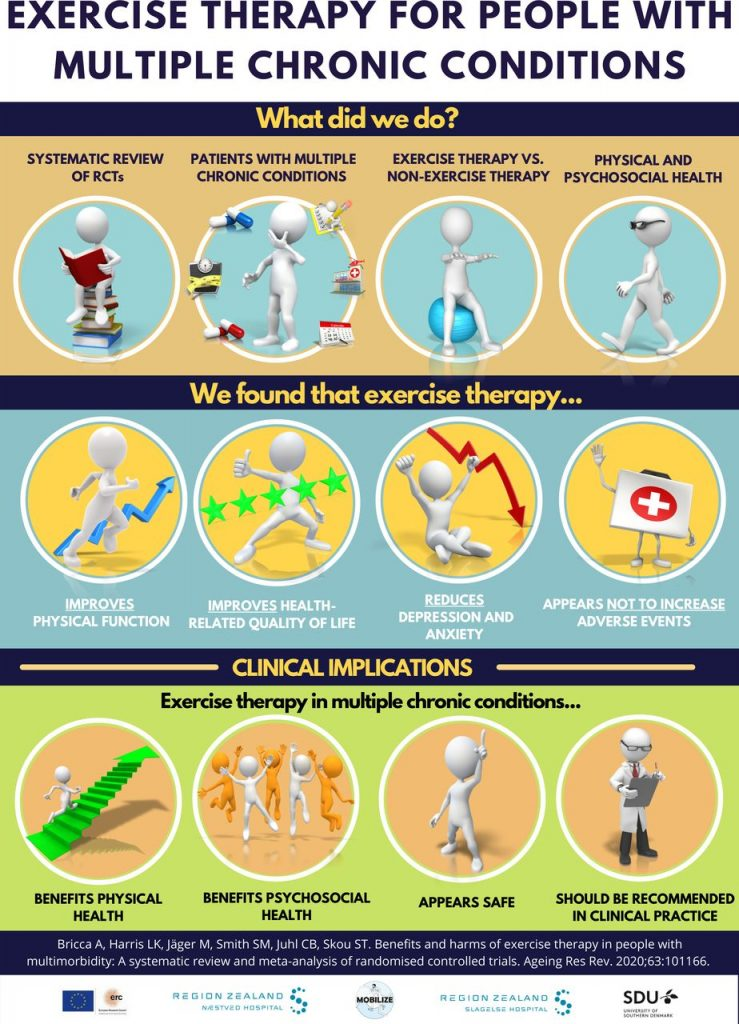 Exercise Therapy for People with Multiple Chronic Conditions